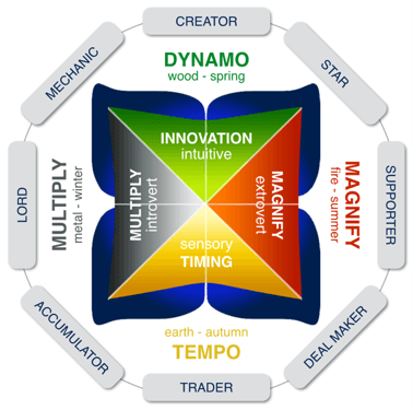 Wealth Dynamics 8 Profiles